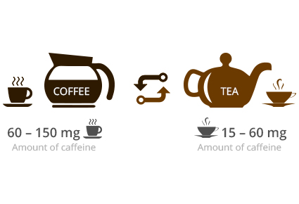 How much of caffeine is there in tea than in coffee?