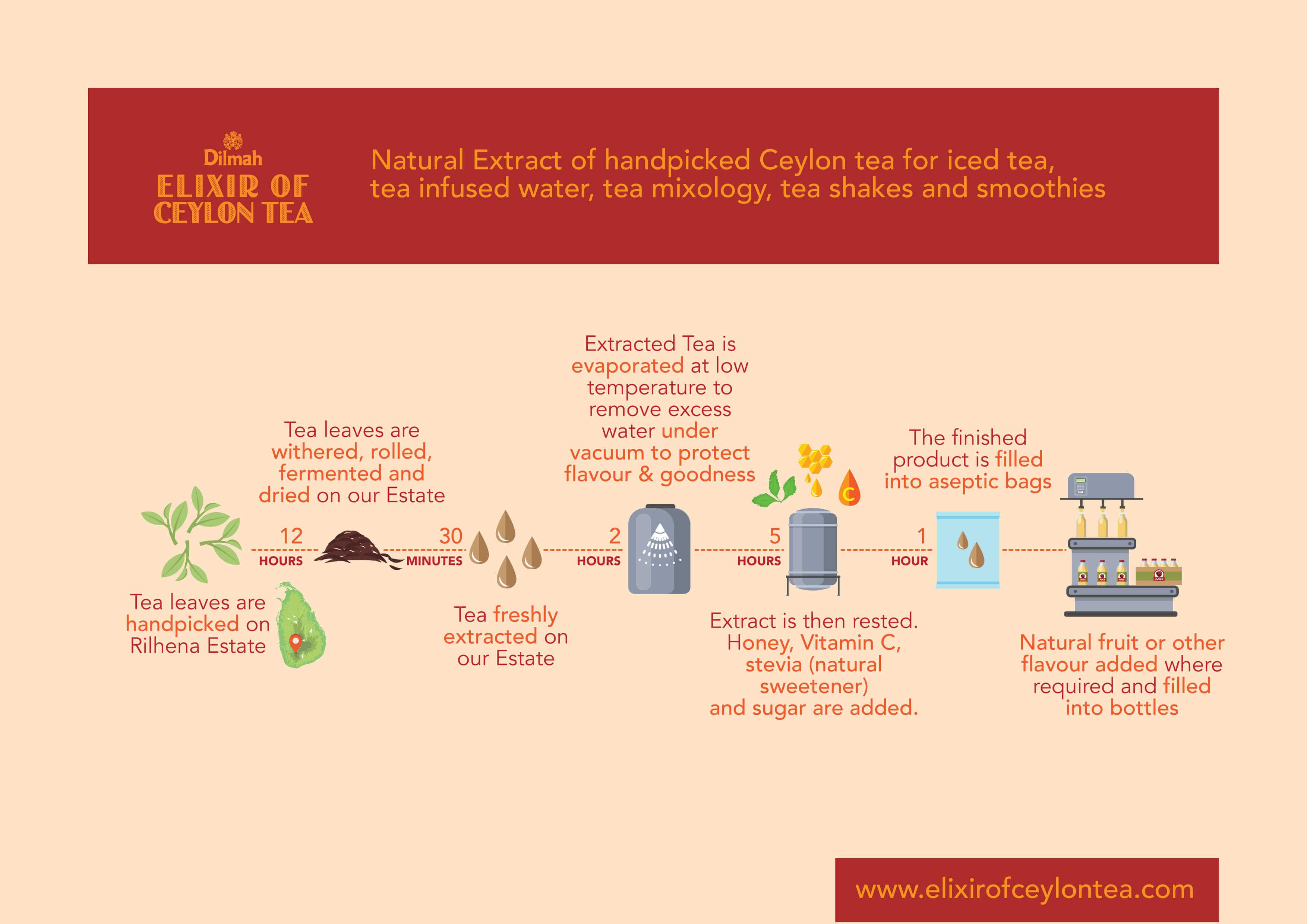 Manufacturing Chart of Elixir of Ceylon Tea